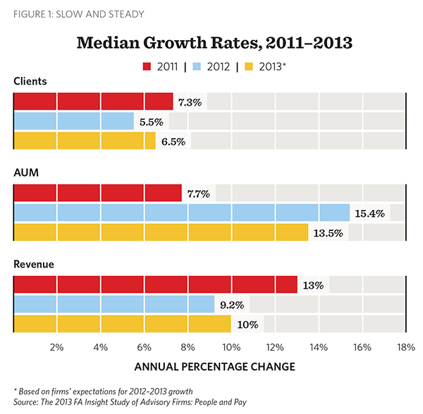 Median Growth Rates, FA Insight, People and Pay