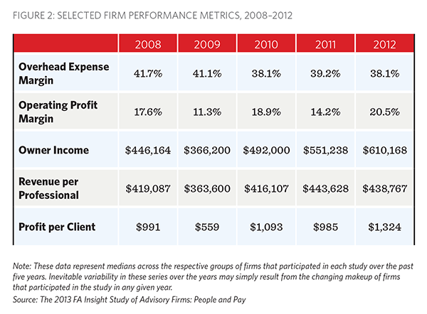 Selected Firm Performance Matrics, FA Insight, People and Pay