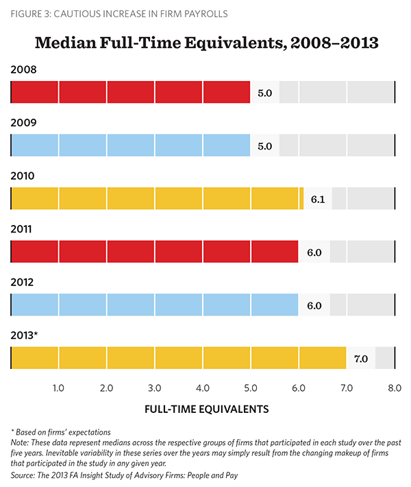 Median Full-Time Equivalents, FA Insight, People and Pay