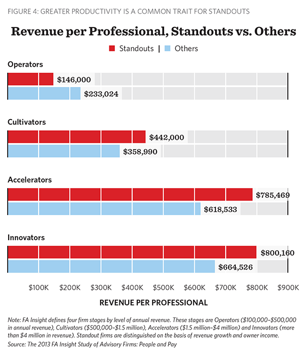 Revenue per Professional, FA Insight, People and Pay