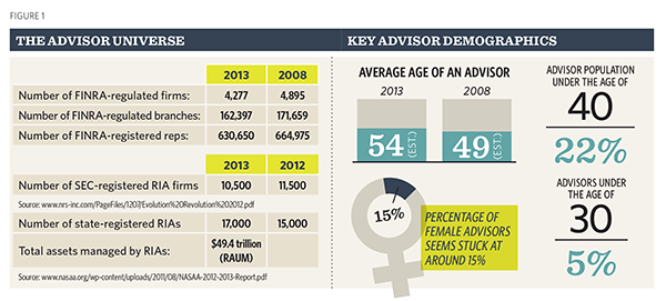 Advisor Demographics