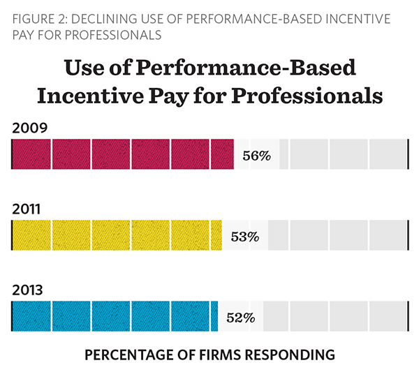 Use of performance-based incentive pay falling
