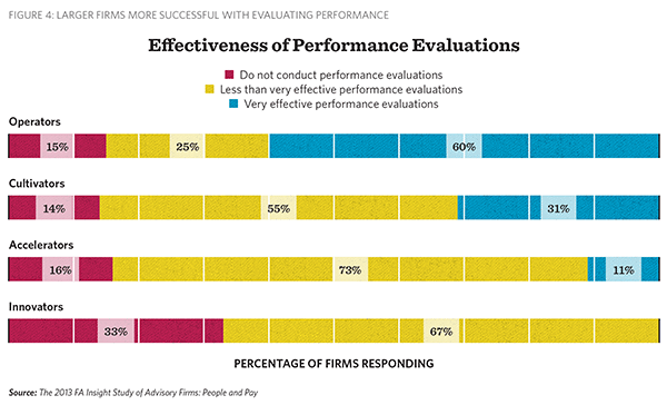 Effectiveness of performance evaluations