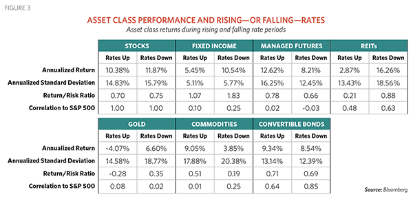 Asset class performance and rising or falling rates