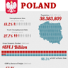 Poland Thriving Thanks to Infrastructure Investments