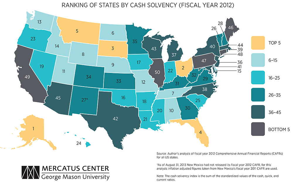 Click to enlarge: States ranked by cash solvency, or their ability to pay their immediate bills. Source: Mercatus Center