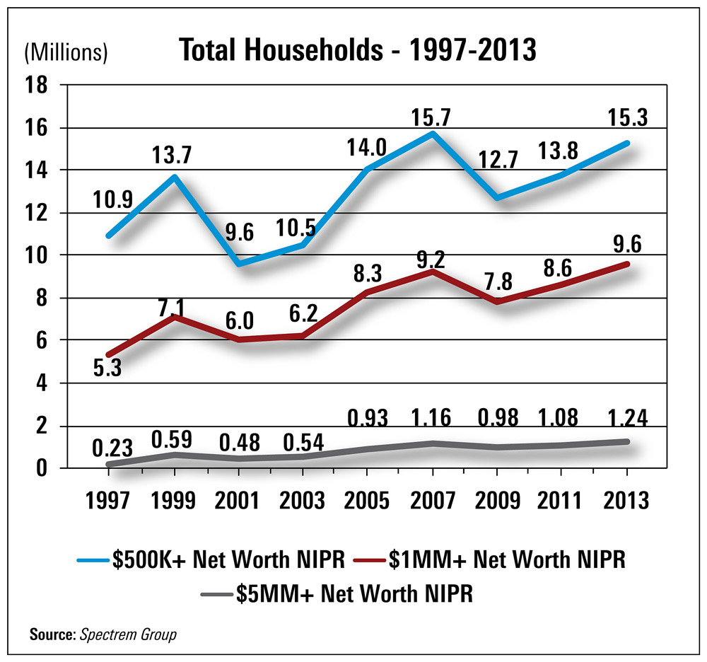 Number of affluent households by net worth, 1997-2013. Source: Spectrem Group