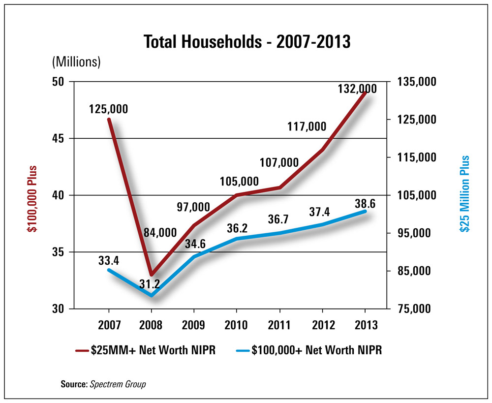 Growth trends in $100,000+ and $25M+ households, 2007-2013. Source: Spectrem Group