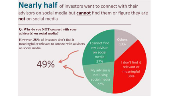 Nearly half of investors can't find their advisors on social media. Source: Finect