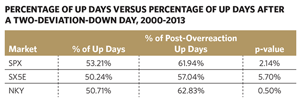 Percentage of Up Days Versus Percentage of Post-Overreaction Up Days
