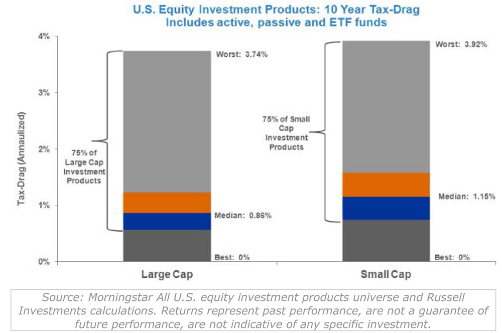 U.S. equity investment products: 10 year tax drag