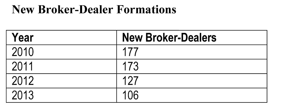 Regulation of us broker dealers