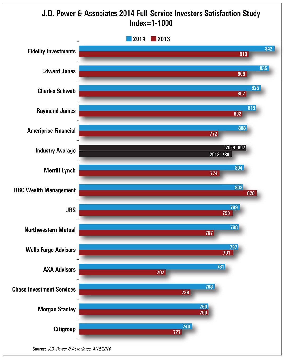 J.D. Power Rankings: Top Full-Service Firms for Investor Satisfation. Source: J.D. Power & Associates