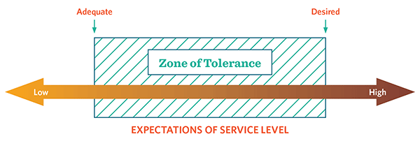 The Zone of Tolerance