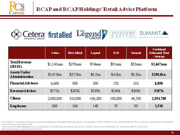 Click to enlarge. The BD holdings of RCAP. Source: RCAP