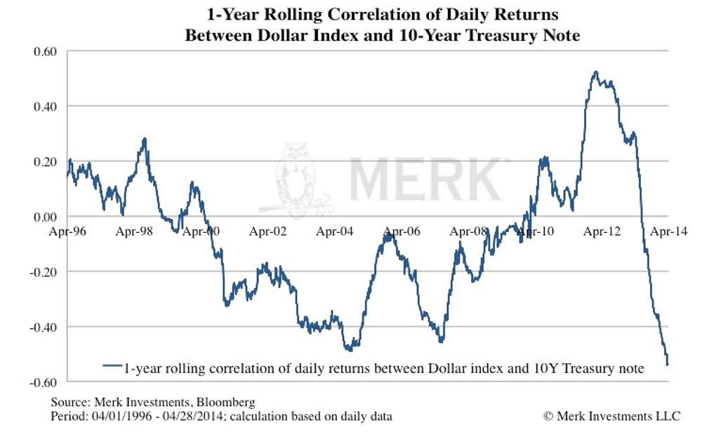 Click to enlarge. 1-year rolling correlation of returns between dollar index and 10-year Treasury note. Source: Axel Merk Investments/Bloomberg