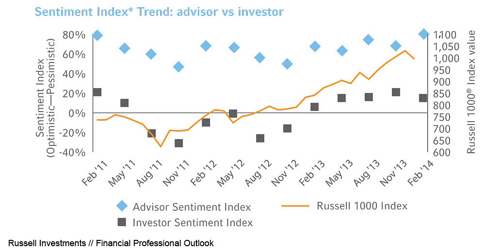 Click to enlarge. Sentiment trend: advisor vs. investor. Source: Russell Investments