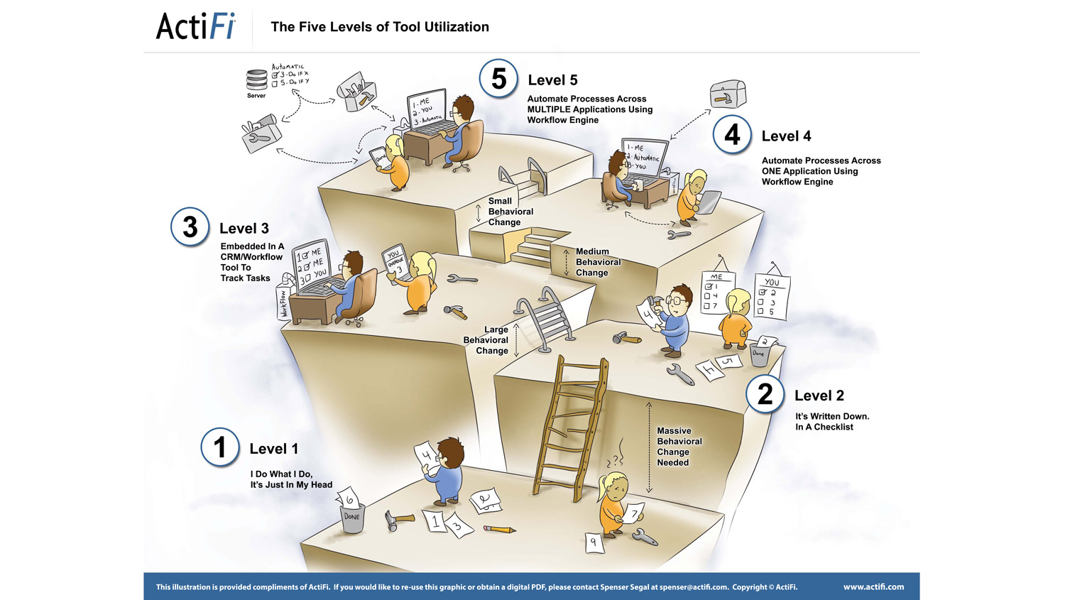 ActiFi's Five Levels of Utilization (click to enlarge)