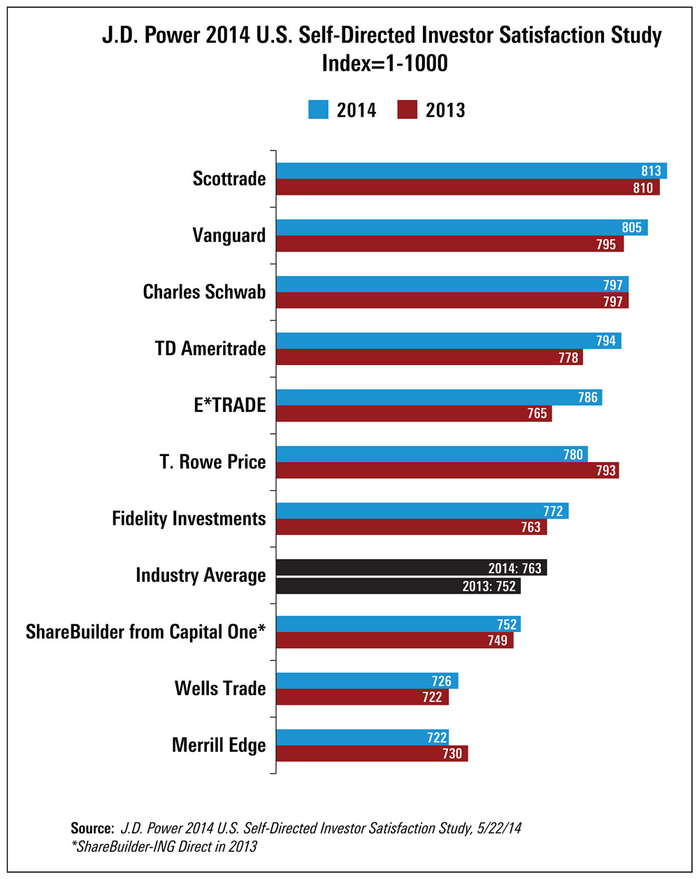 J.D. Power Rankings: Top Firms for Self-Directed Investors. Source: J.D. Power & Associates