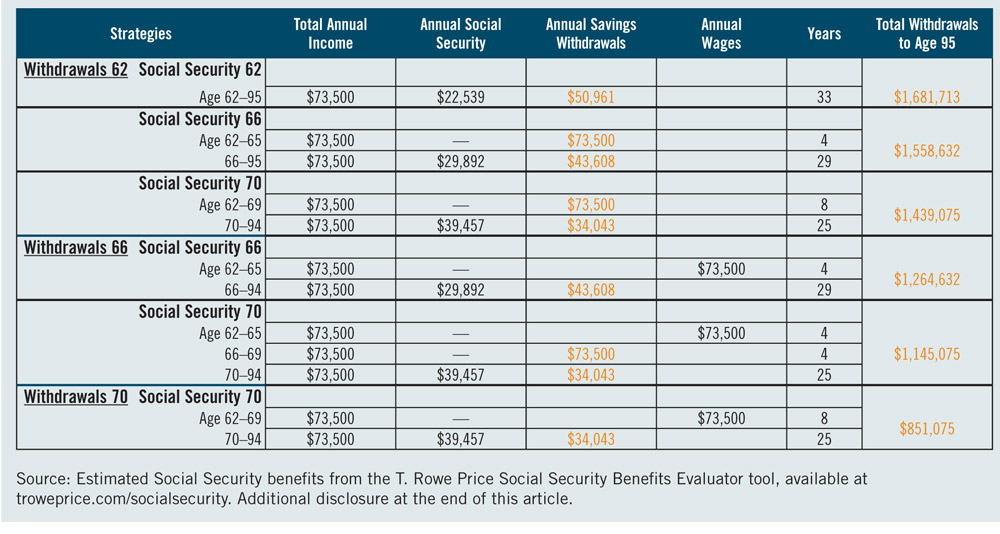 Click to enlarge: A breakdown of how different Social Security claiming strategies affect singles. Source: T. Rowe Price