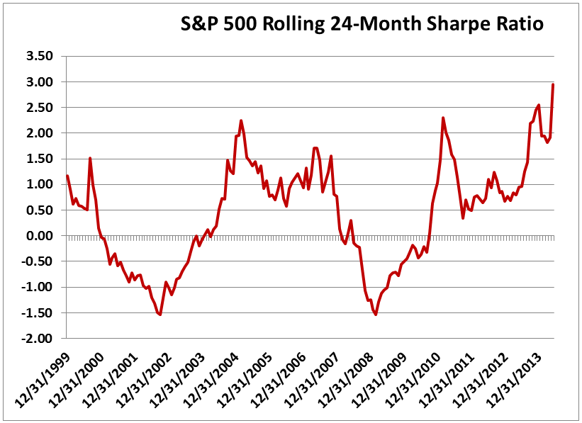 S&P 500 Rolling 24-Month Sharpe Ratio