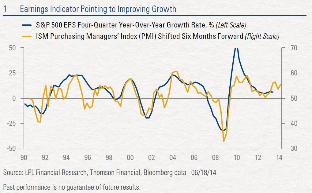 Earnings Indicator: Pointing to Improving Growth (Source: LPL)