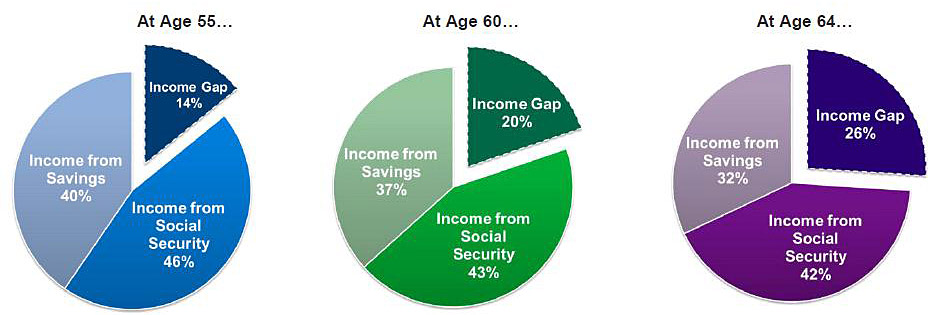 Click to enlarge: The retirement income gap by age. Source: BlackRock