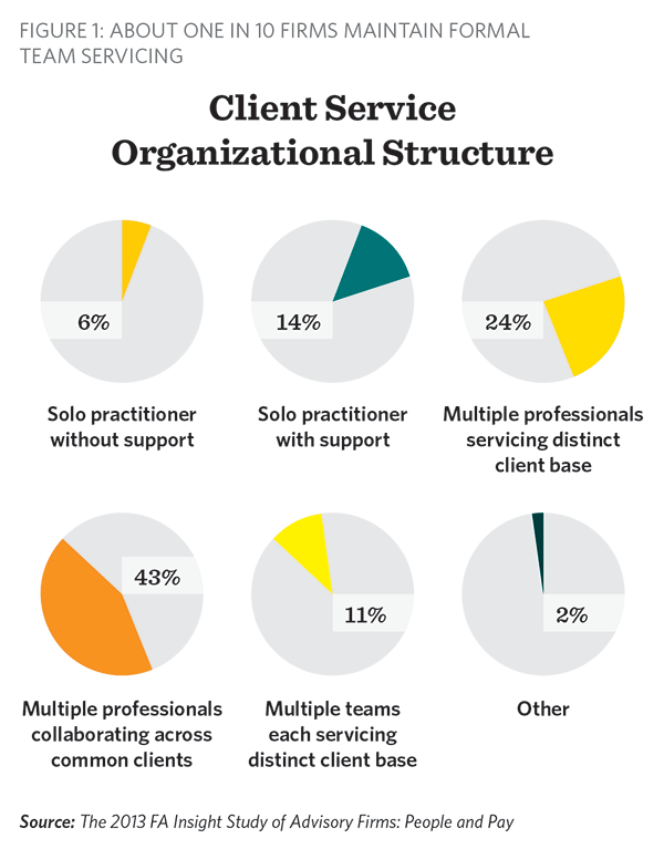 Client service organizational structure: 2013 FA Insight People and Pay