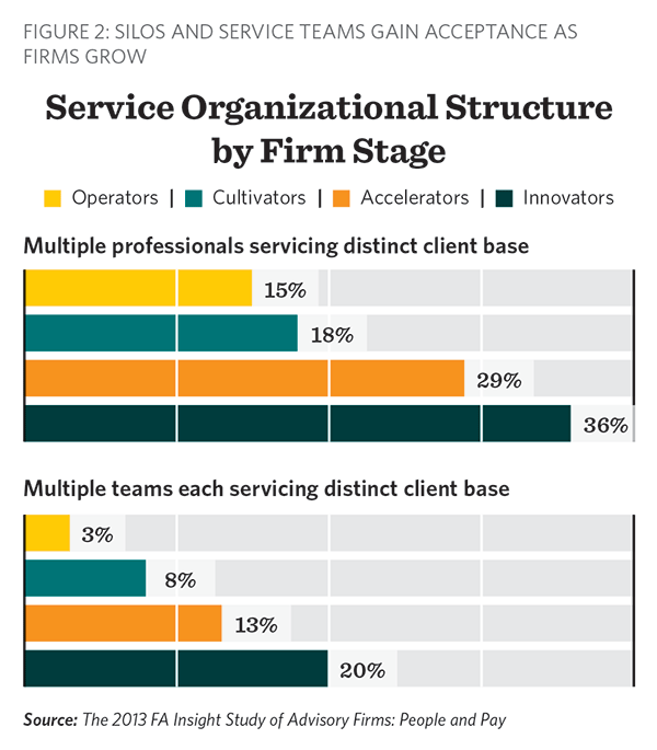 Service Organizational Structure by Firm Stage; 2013 FA Insight People and Pay