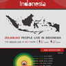 Indonesia Facing Daunting Problems Despite Strong Past Economic Performance