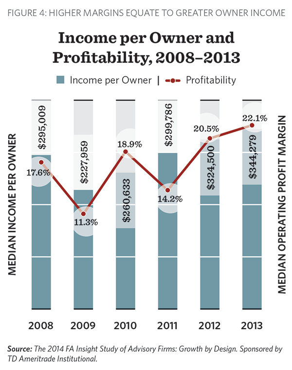 Income per owner and profitability, 2008-2013: 2014 Growth by Design