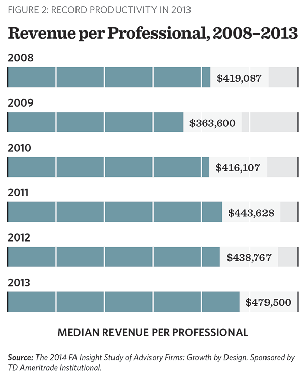 Revenue per professional 2008-2013: 2014 Growth by Design