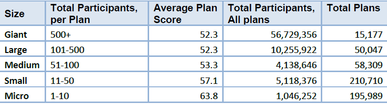 Average 401(k) plan scores by plan size. Source: Judy Diamond Associates