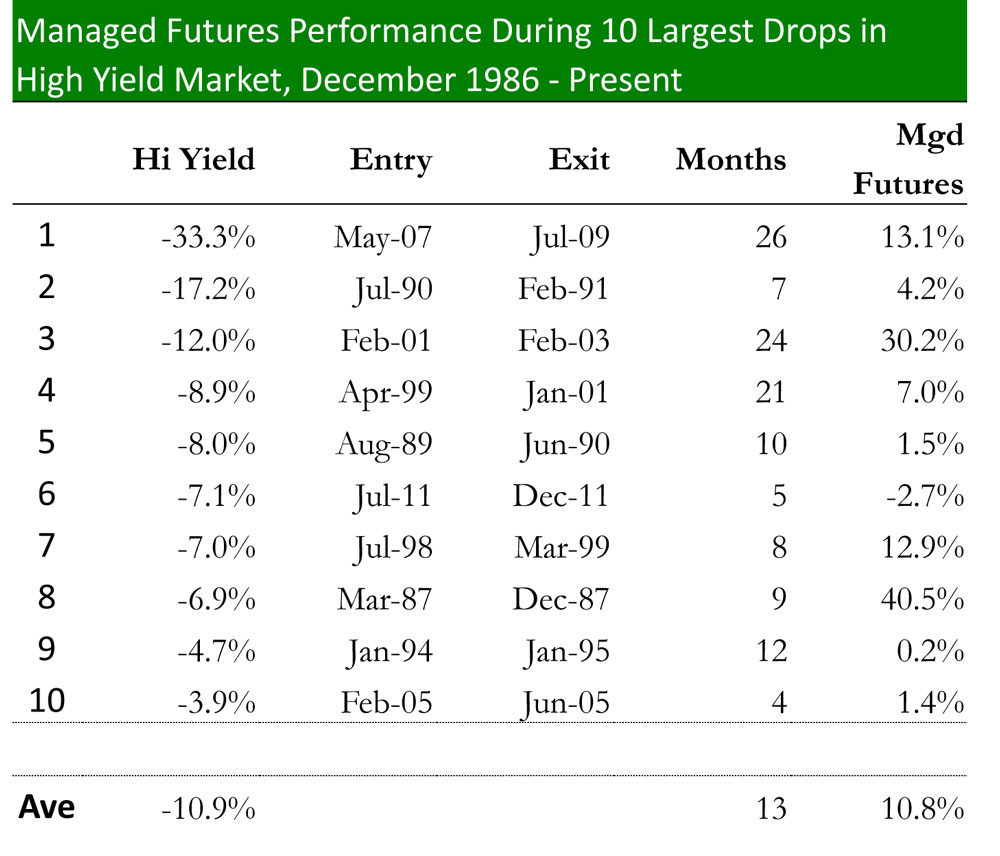 Managed Futures Performance During 10 Largest Drops in High Yield Market