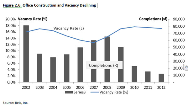 Fig. 2.6. Office Construction and Vacancy Declining