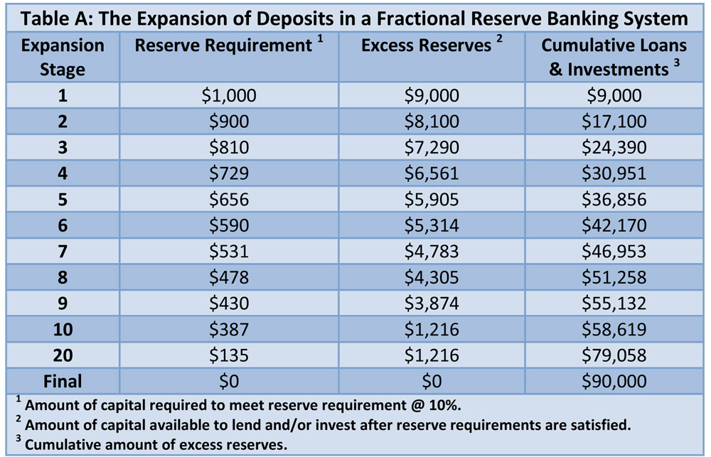 an overview of the two characteristics of the fractional reserve banking system Fractional reserve banking in a fractional reserve system, banks can loan a big portion of the deposits you keep with them this is the way the banks makes money.