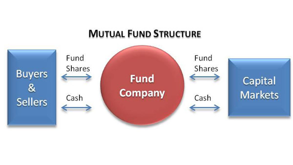 Mutual Fund Structure