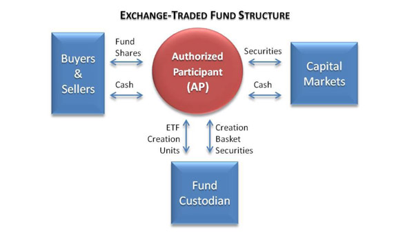 Exchange-Traded Fund Structure