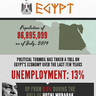 Egypt on the Lookout for Investors