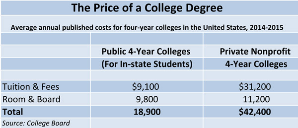 The Price of a College Degree