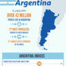 Argentina Fighting Its Way Back Economically
