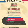 Canal Not the Only Growing Opportunity for Panama