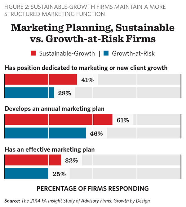 Marketing Planning, Sustainable vs. Growth at Risk Firms, FA Insight Growth by Design