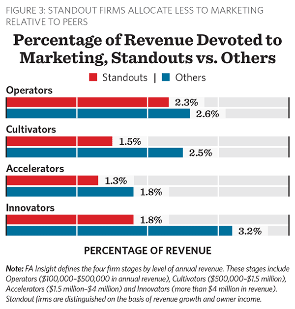 Percentage of Revenue Devoted to Marketing, Standouts vs. Others, FA Insight Growth by Design