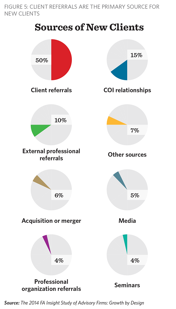 Sources of New Clients, FA Insight Growth by Design