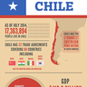 Climate Change Brings Threats, Opportunities to Chilean Economy