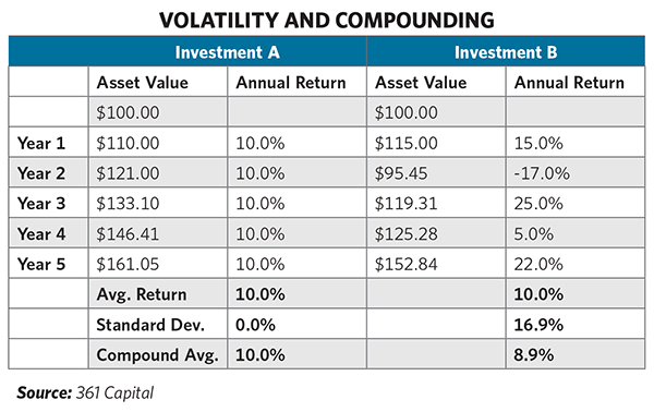 Volatility and Compounding (Source: 361 Capital)