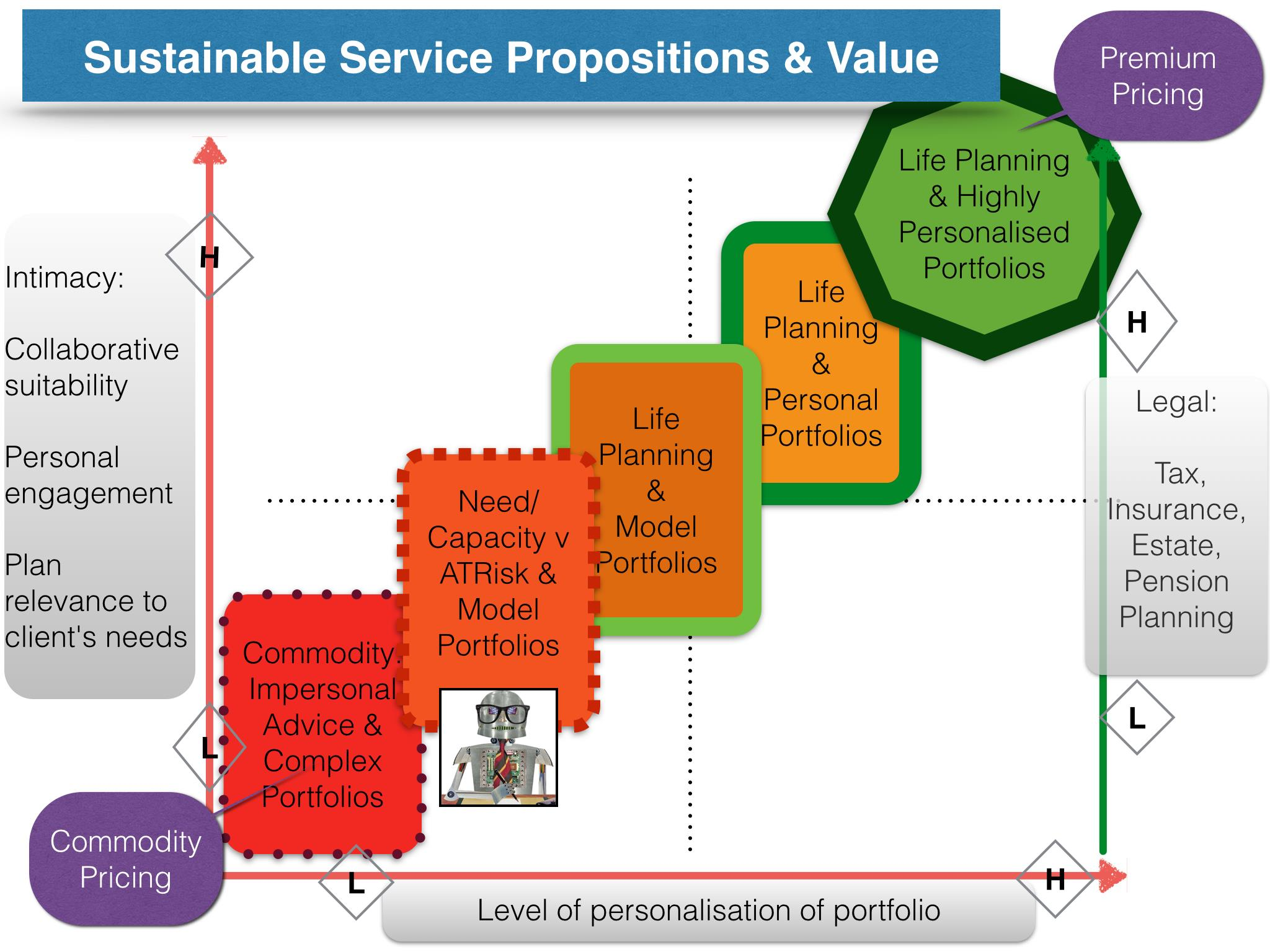 Advisor Service Propositions. Source: FinaMetrica