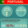 Portugal Struggles Against Austerity, Debt