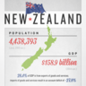 New Zealand: Growing Economy, Falling Currency